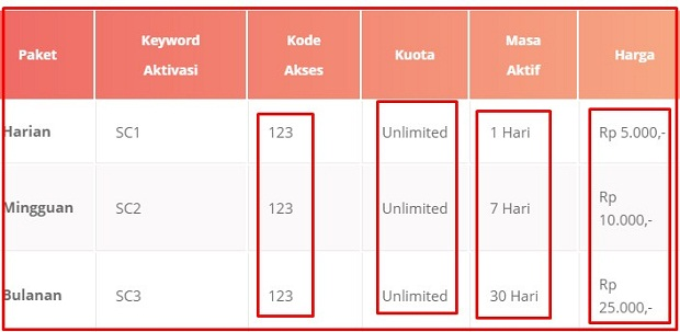 Paket Internet Termurah Data Unlimited Tanpa Kuota AXIS April Terbaru 2019