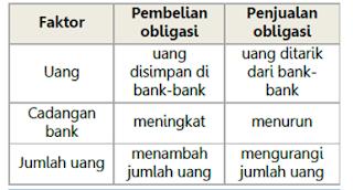 faktor pembelian dan penjualan obligasi
