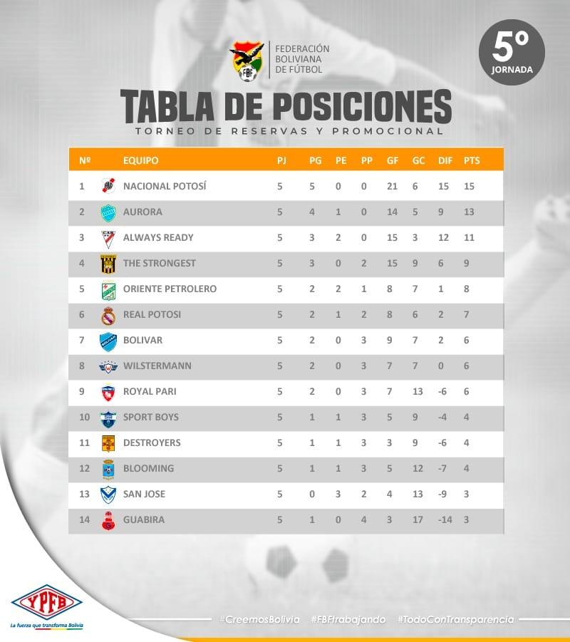 Tabla acumulada de la liga boliviana 2020