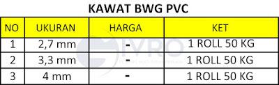 Spesifikasi Kawat BWG PVC