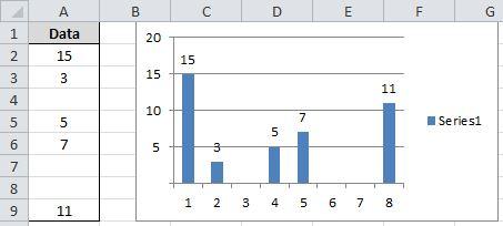 Menyembunyikan nilai 0 dalam grafik