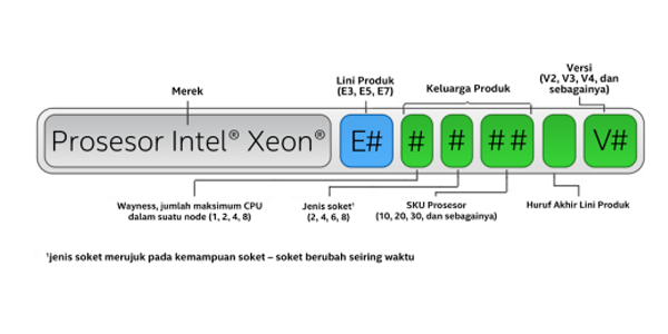 Cara Mudah Membaca Nama Processor Intel