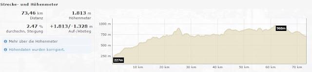 Rennsteiglauf Supermarathon  Höhenprofil