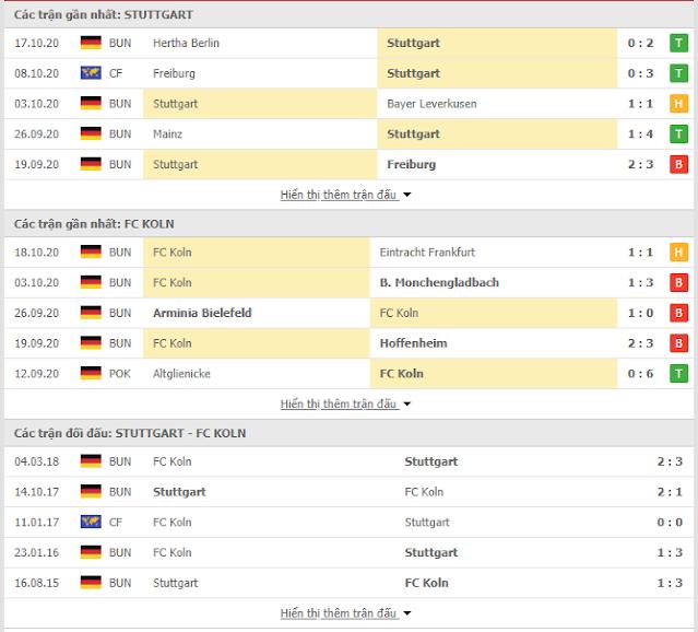 Giải mã kèo Stuttgart vs Cologne, 1h30 ngày 24/10-Bundesliga Thong-ke-stuttgart-cologne