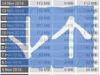 Pantau penggunaan data dengan Internet Speed Meter Lite