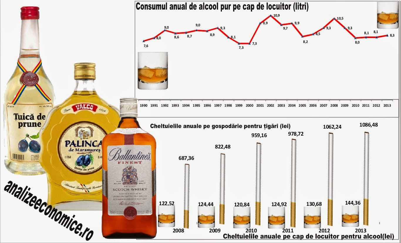 Cât cheltuie un român pe băutură și mâncare