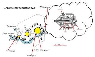 konstruksi thermostat