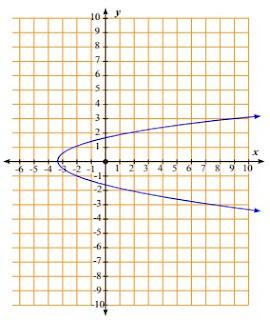 Soal Dan Pembahasan Matematika Latihan 3.2 Kelas 8 Buku Siswa Revisi 2014