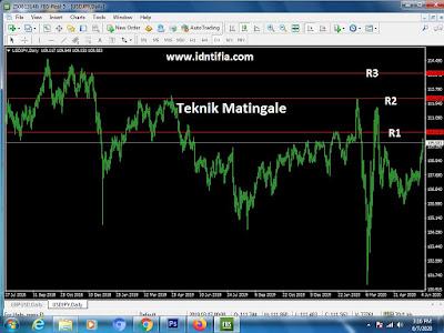 teknik martingale yang aman dalam trading forex