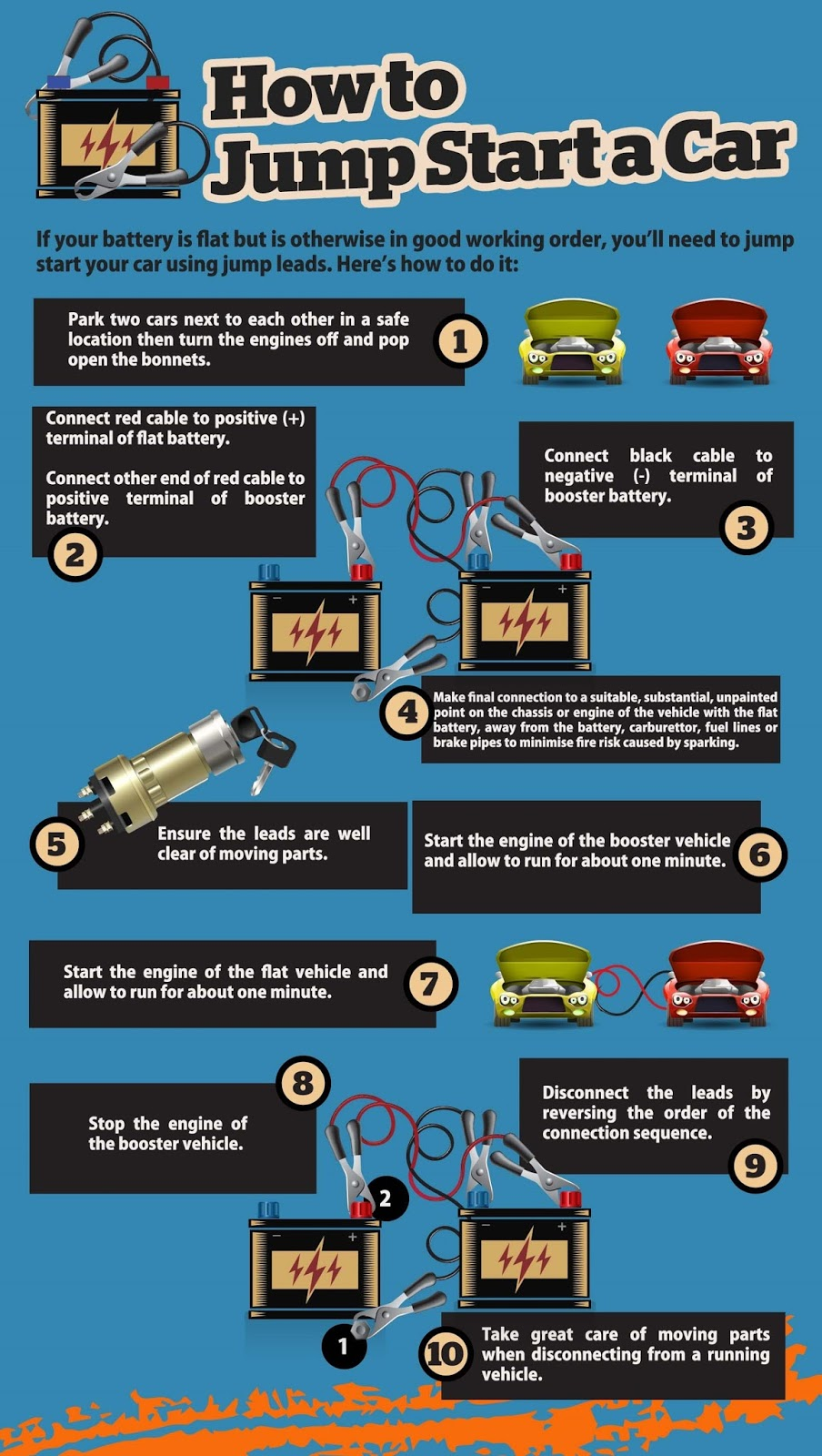 Basic Car Maintenance >> Talking About F1 The F1 Blog Basic Car Maintenance Checks