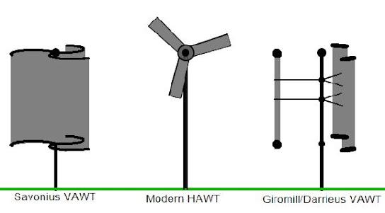 انواع توربينات الرياح