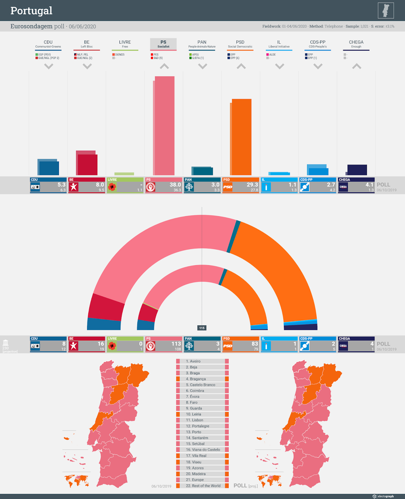 PORTUGAL: Eurosondagem poll chart, 6 June 2020