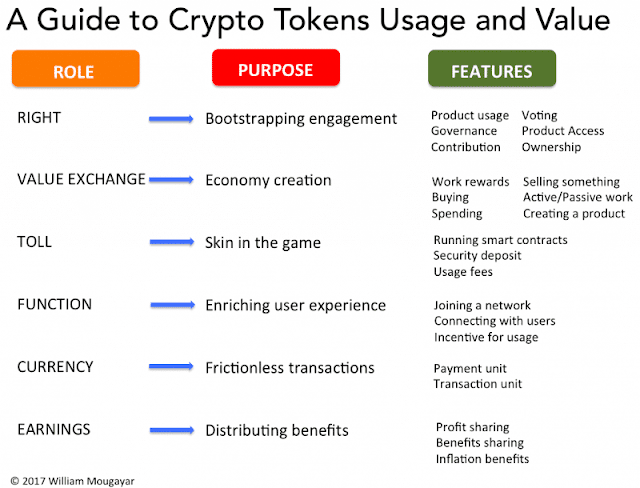 Guia para el uso de tokens y variables de valor.
