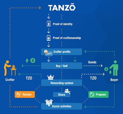based Social Marketplace for Handmade Goods Tanzo is The First Blockchain-based Social Marketplace for Handmade Goods