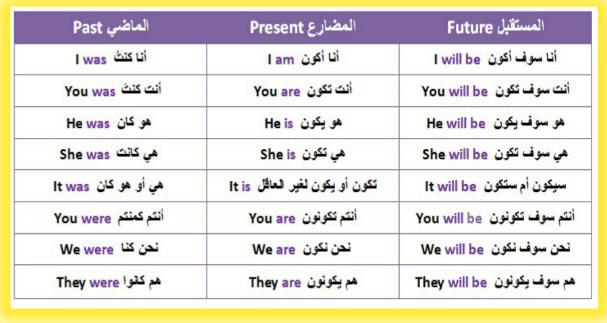 شرح الافعال المساعدة في اللغة الانجليزية شرح الأفعال المساعدة في اللغة الانجليزية pdf شرح الأفعال المساعدة في الإنجليزية