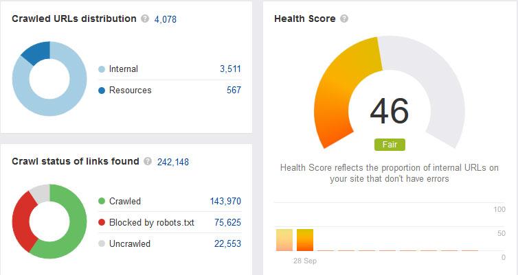 health Score: Ahrefs Webmaster Tools Guide: eAskme