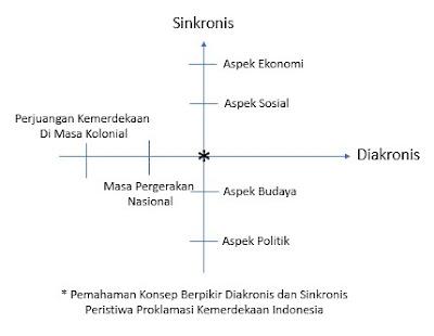 Konsep Berpikir Sejarah Diakronis dan Sinkronis