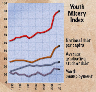 Image of recent Youth Misery Index in color