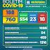 Boletim COVID-19: em Alagoinhas, mais 65 pacientes evoluem para alta e chega a 554 o número de recuperados; confira a atualização desta quinta-feira (9)