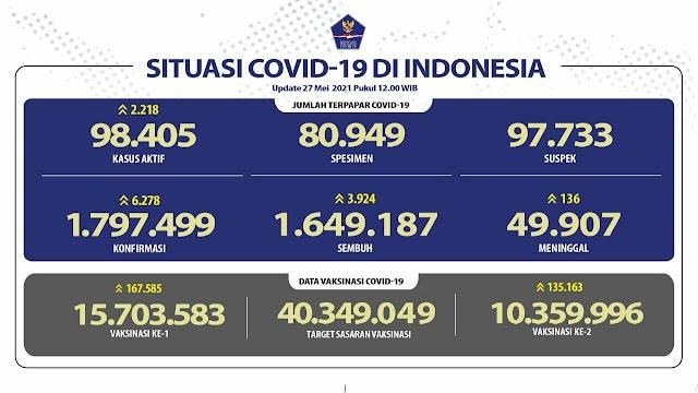 (27 Mei 2021) Jumlah Kasus Covid-19 di Indonesia Pukul 14.00 WIB