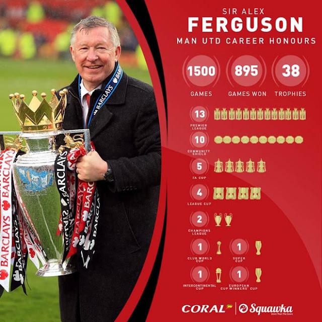 Sir Alex Ferguson tròn 78 tuổi: Vẫn giữ kỷ lục vô địch, Pep - Klopp khó sánh bằng 1