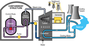pressurized water cooled water reactor