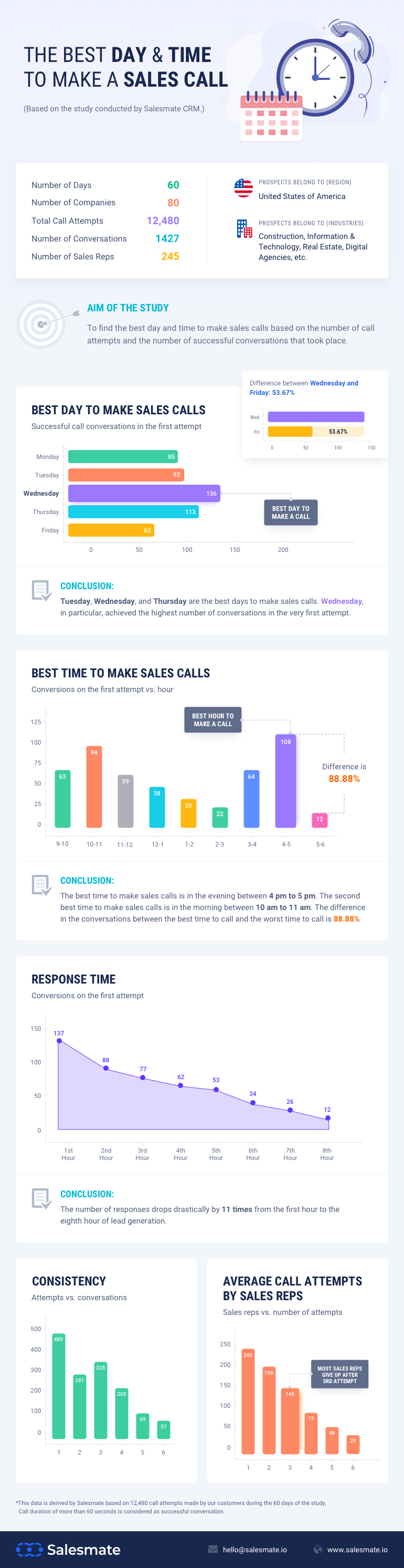 The Best Day & Time To Make a Sales Call #infographic