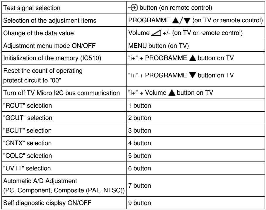 Tv Service Mode Adjust Ment – Shredz