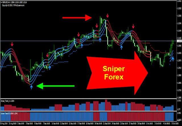 [DOWNLOAD] FX SNIPER 24 SYSTEM {1MB} – Forex Discount Store
