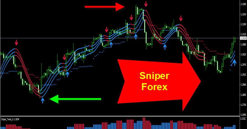 Top 7 BEST Heiken Ashi Smoothed Trading Strategy | Forex Online Trading