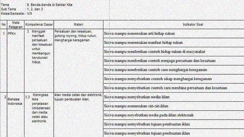 Kisi-kisi Soal Penilaian Akhir Tahun Kelas 5 Tema 9