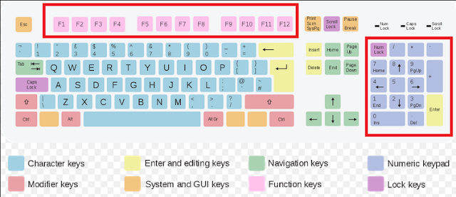 Function of key of keyboard