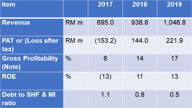 Dayang past 3 years performance