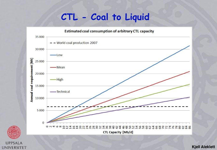 A New Era of Hydrocarbon Fuels: Gas to Liquids & Coal to Liquids