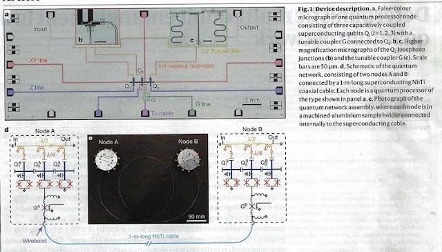 Multi-qubit entanglement in a quantum network (Source: Y Zhong, et al, Nature, 28 Feb 2021)