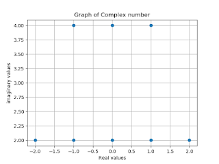 To Plot Complex Number in Python