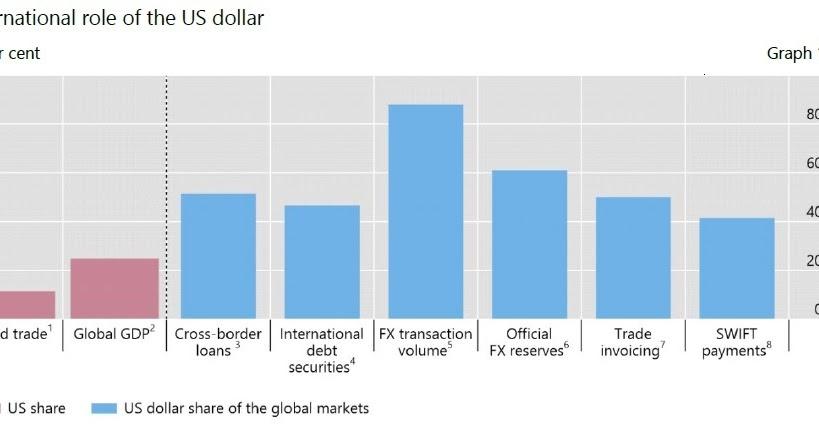 O dólar americano na economia global 2