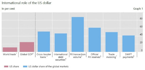 The US Dollar in the Global Economy
