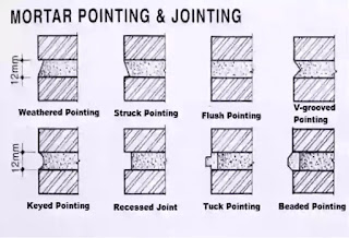what is pointing, type of pointing, advantages of pointing, pointing means, Flush pointing, V-grooved pointing, Keyed or grooved pointing,