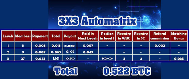 btc auto matrix review is btcautomatrix.com a scam or legal bitcoin automation matrix