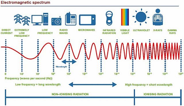 electromagnetic-radiation