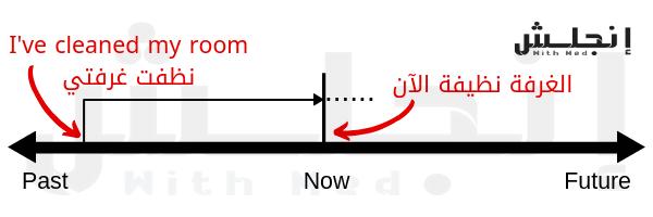 شرح المثال الثاني خلال زمن المضارع التام