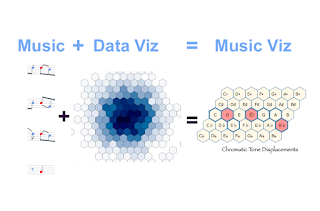 Music + Data Viz = Music Viz. Score- & Data-Driven, Structured, Personal #VisualFutureOfMusic