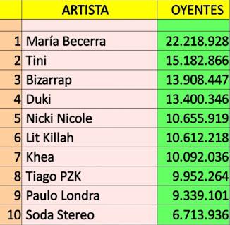 Top 20 cuentas argentinas con mas oyentes en Spotify (26/09/21)