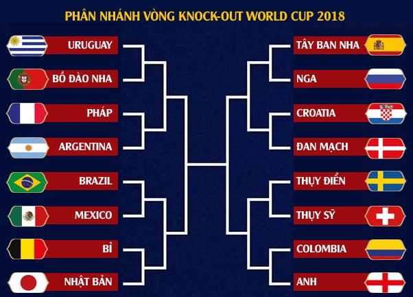 16 đội lọt vào vòng 1/8 World cup 2018