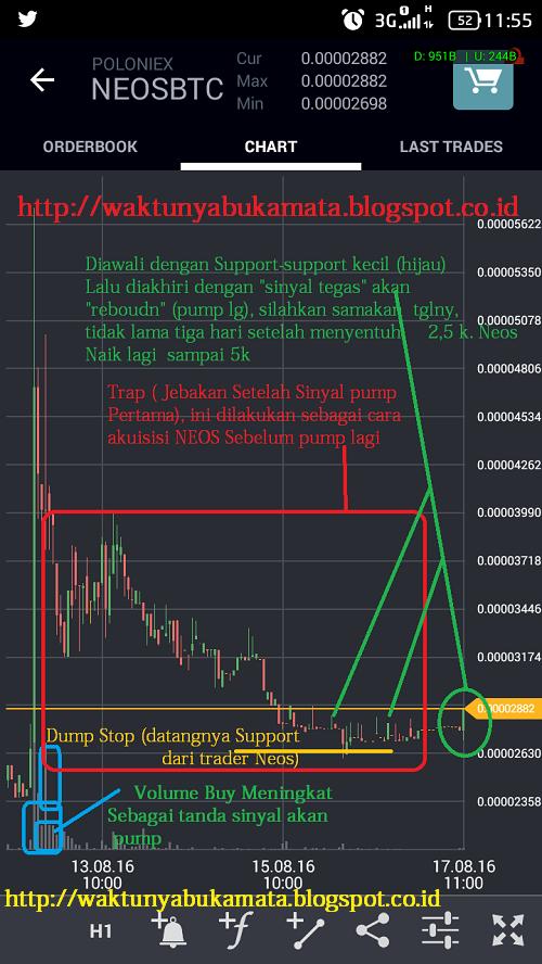 cara membaca grafik market bitcoin bitcoin aparatūra australija