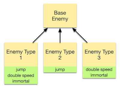 Difference between Inheritance and Polymorphism in Java and Object Oriented Programming