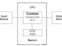 Soal  K13 Sistem Komputer Kelas X Multimedia
