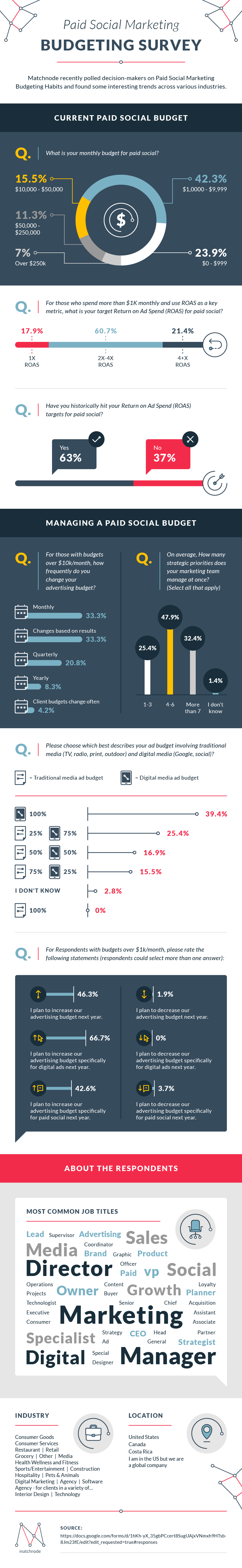 Paid Social Marketing Budgeting Survey #infographic