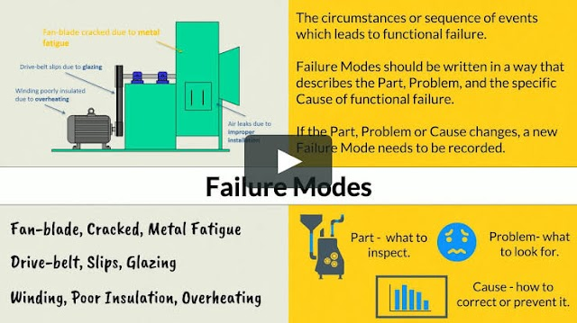 rcm business what is rcm business plan, failure mode